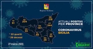 Coronavirus Sicilia: sempre Catania al primo posto per contagi, seguono Messina e Palermo