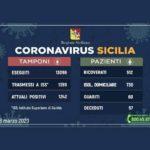 Coronavirus Sicilia: Catania ancora con più contagi, seconda Messina. Tutti i dati