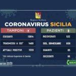 Coronavirus Sicilia: Catania sempre con più contagi, preoccupano ancora Messina ed Enna