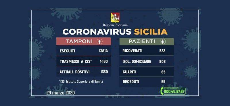 Coronavirus Sicilia: Catania sempre con più contagi, preoccupano ancora Enna e Messina
