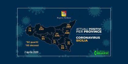 Coronavirus Sicilia: Catania +30 nuovi positivi. +73 in tutta la Sicilia