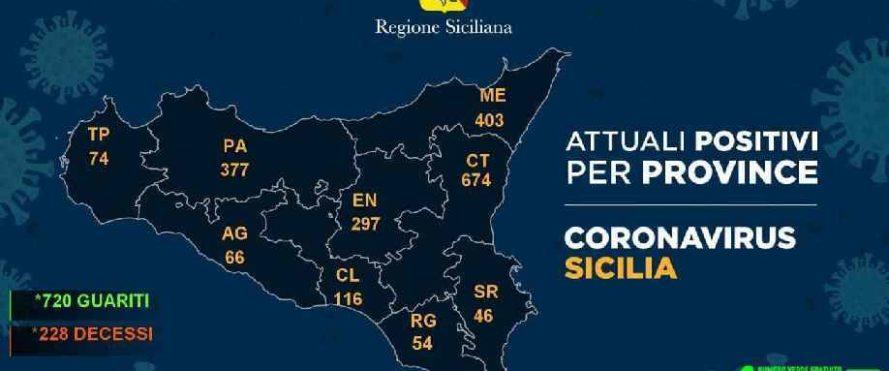 Coronavirus Sicilia: Catania 674 attualmente positivi, 2.107 in tutta la Sicilia