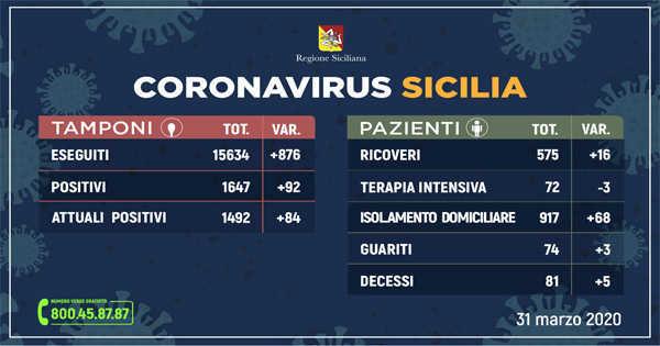 Coronavirus Sicilia: Catania +48 nuovi positivi in un solo giorno. Preoccupa la situazione